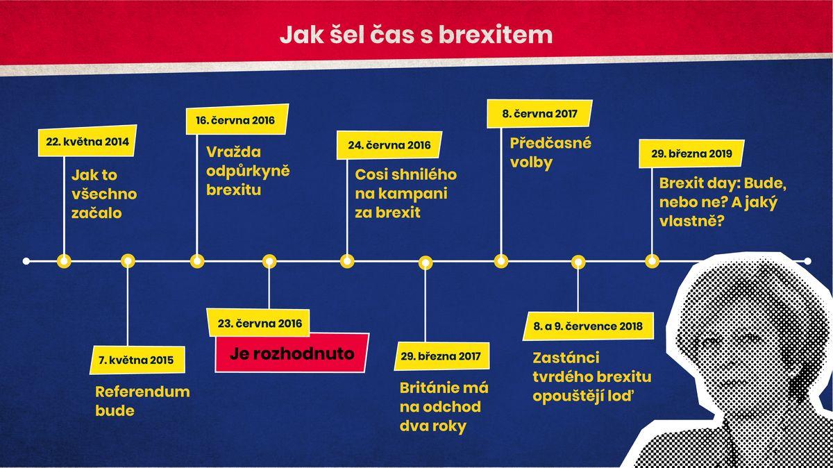 Brexit krok za krokem: důležitá data rozluky Británie sUnií