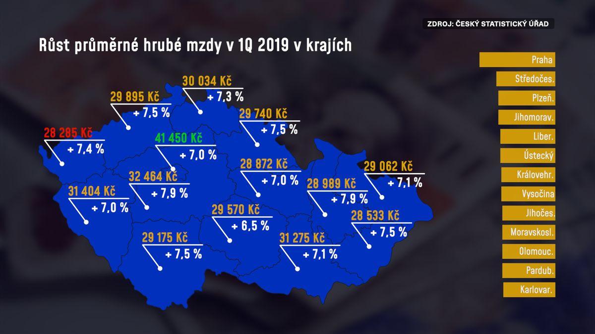 Čechům rostly mzdy. Muži berou skoro opětinu víc než ženy, Praha má 9000korun náskok