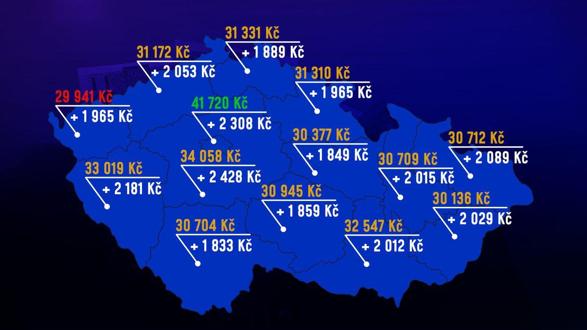 Průměrný Čech bere 33697korun. Za rok si polepšil odva tisíce