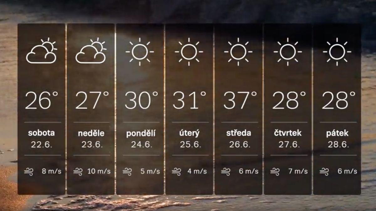 Tropy se vrací. Ve středu bude až 37stupňů, poté teploty opět spadnou pod 30