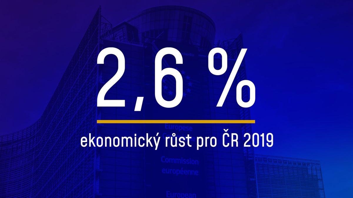 EK: Česká ekonomika je lepší než Unie, letos poroste o2,6%. Vyhráno ale nemáme