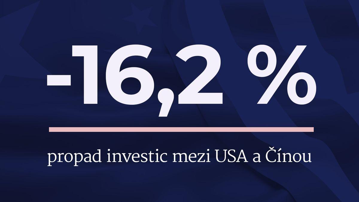 Investice mez USA a Čínou klesly vpololetí nejníže za devět let