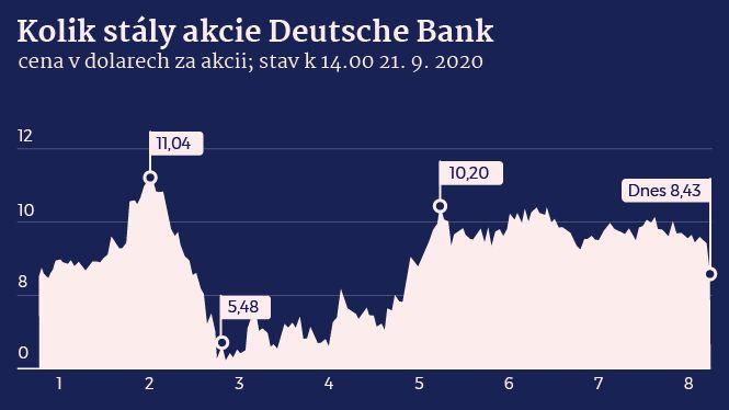 Akcie bank padají. Ke dnu je táhne skandál, který nezná hranice