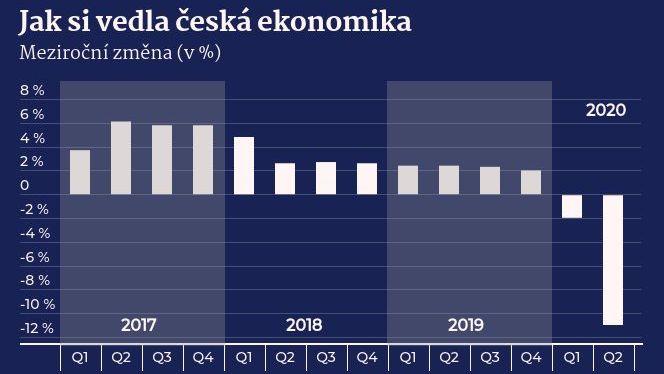 Potvrzeno. Česká ekonomika se propadla nejvíc vhistorii země