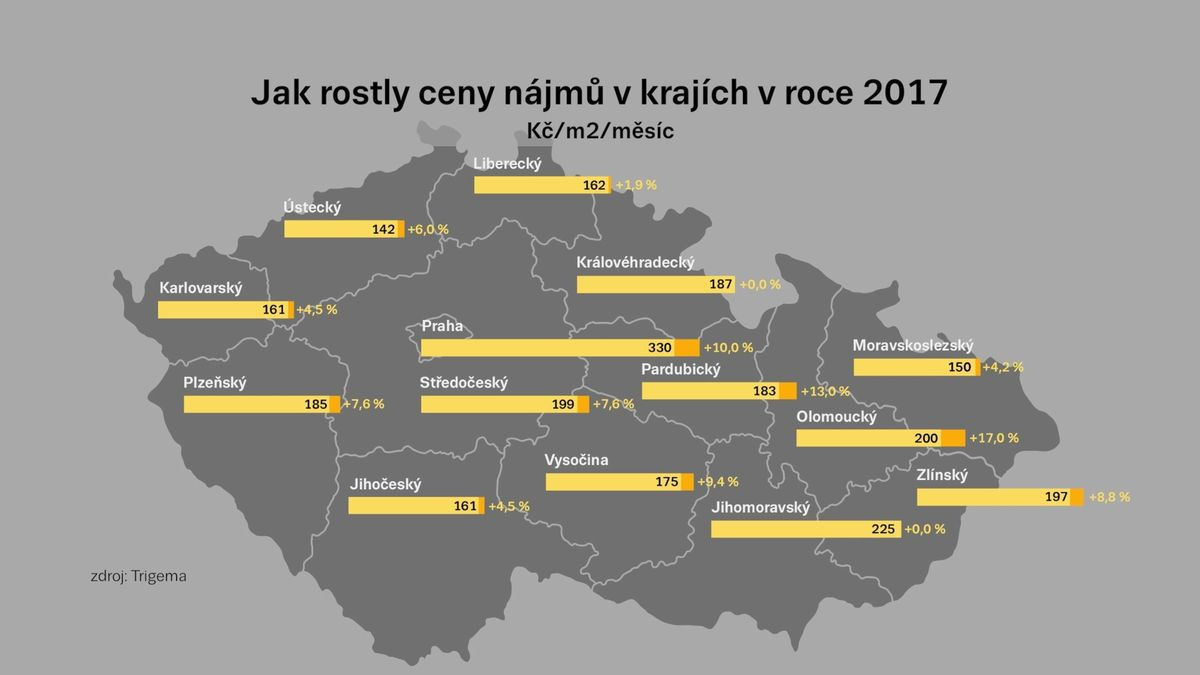 Mzdy rostou, ale nájmy také. V Praze i na Moravě platí průměrné rodiny za bydlení 40 procent příjmů