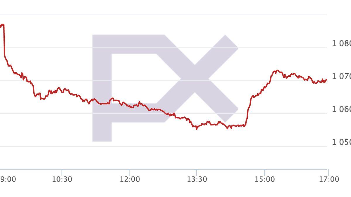 Hlavní index pražské burzy je nejvýše od roku 2011