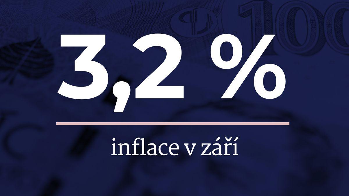 Ceny vČesku vyskočily o3,2procenta