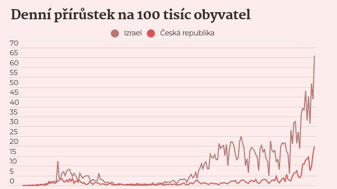 Izrael zavedl tvrdou karanténu. Míří Česko ke stejnému scénáři?