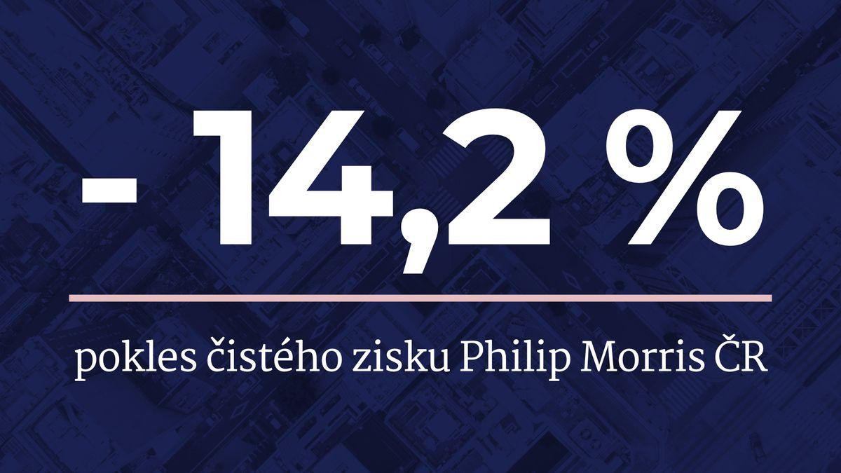 Společnosti Philip Morris ČR klesl vpololetí zisk na 1,7miliardy korun