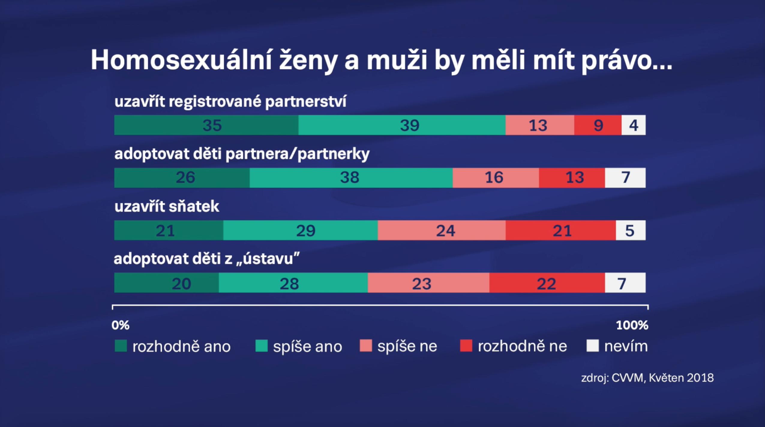 Sexuální hry pro homosexuály