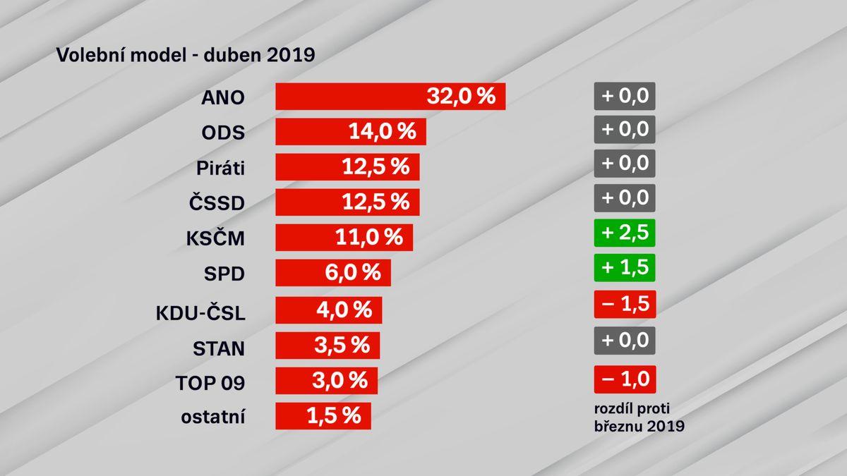 Komunistům a SPD stouply preference. Lidovci, STAN ani TOP 09by se do Sněmovny nedostali