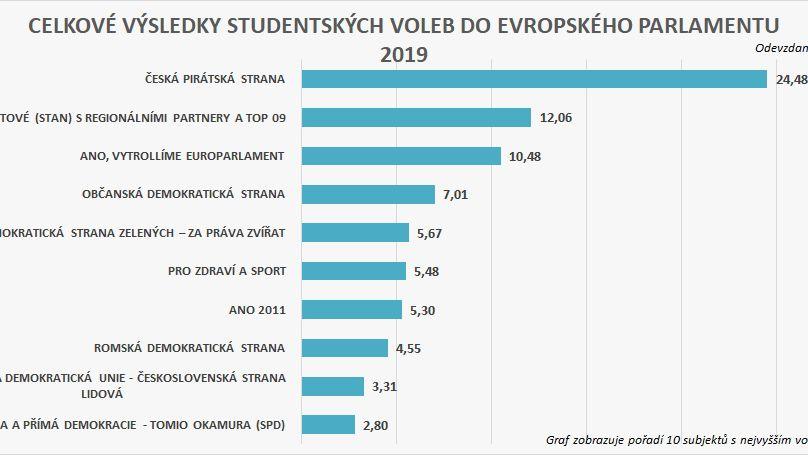 Studenti simulovali volby do europarlamentu, vyhráli to unich Piráti