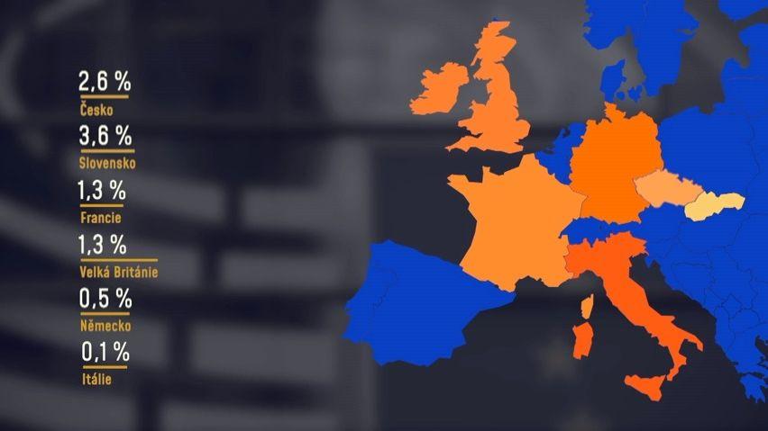 Česká ekonomika má dvakrát lepší tempo než Unie. Není proč jásat, znižšího základu se prostě lépe roste, říká analytik