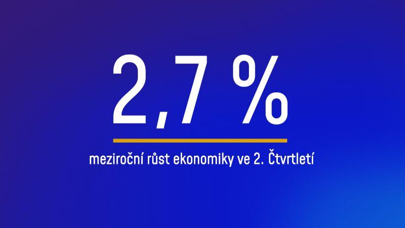 Česká ekonomika na rozdíl od německé neklesla. Zůstává na 2,7%