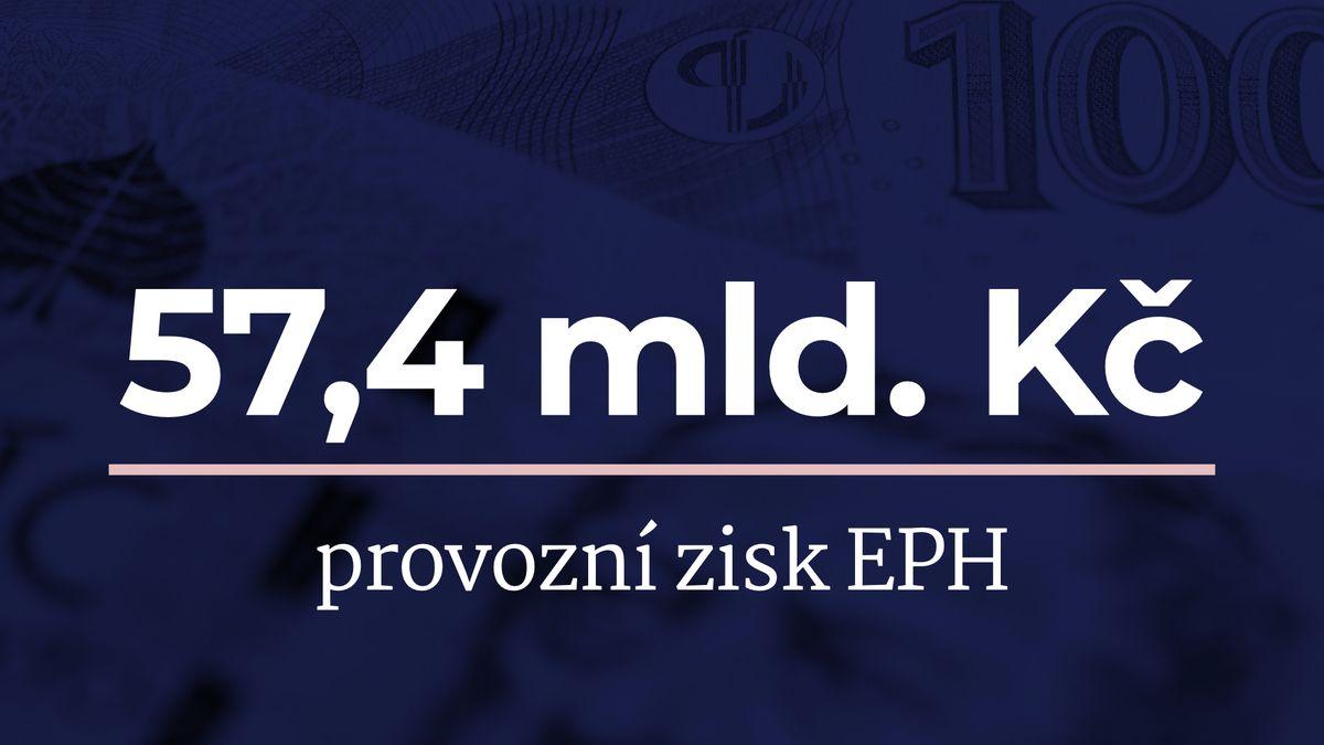 Holding EPH miliardáře Křetínského oproti loňsku zvýšil tržby