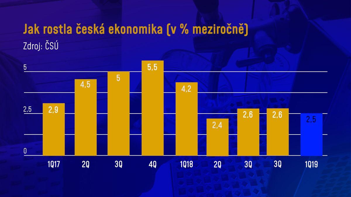 Česká ekonomika zpomalila, přesto roste trojnásobně rychleji než německá