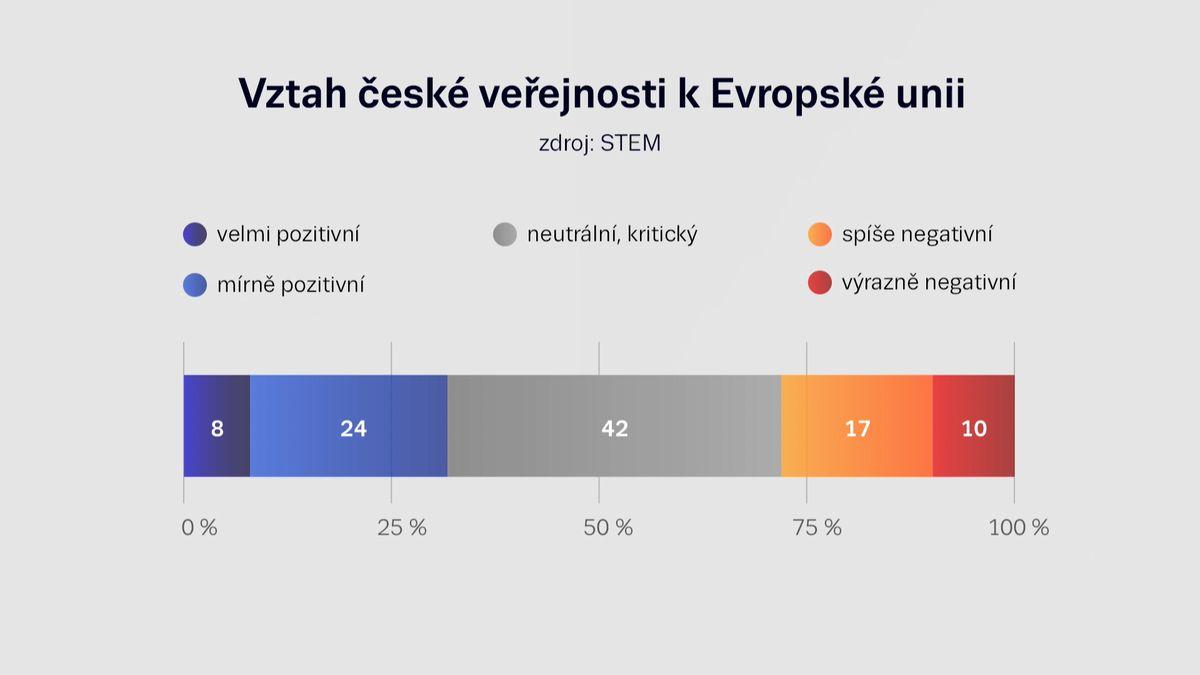 Evropská unie většinu Čechů nezajímá a zbytek jen tak trochu, říká ředitel STEMu