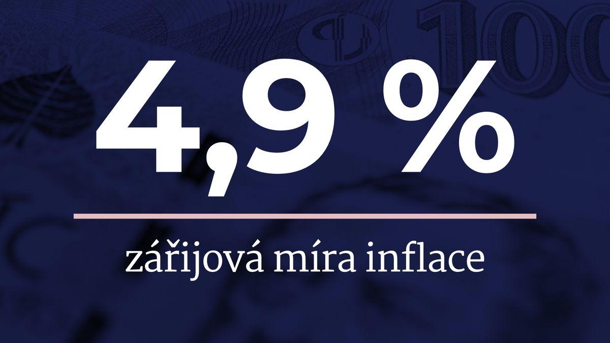 Inflace zrychlila, ceny vyskočily o4,9procenta. Abude ještě hůř