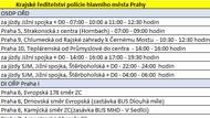 A jak to bude v Praze?