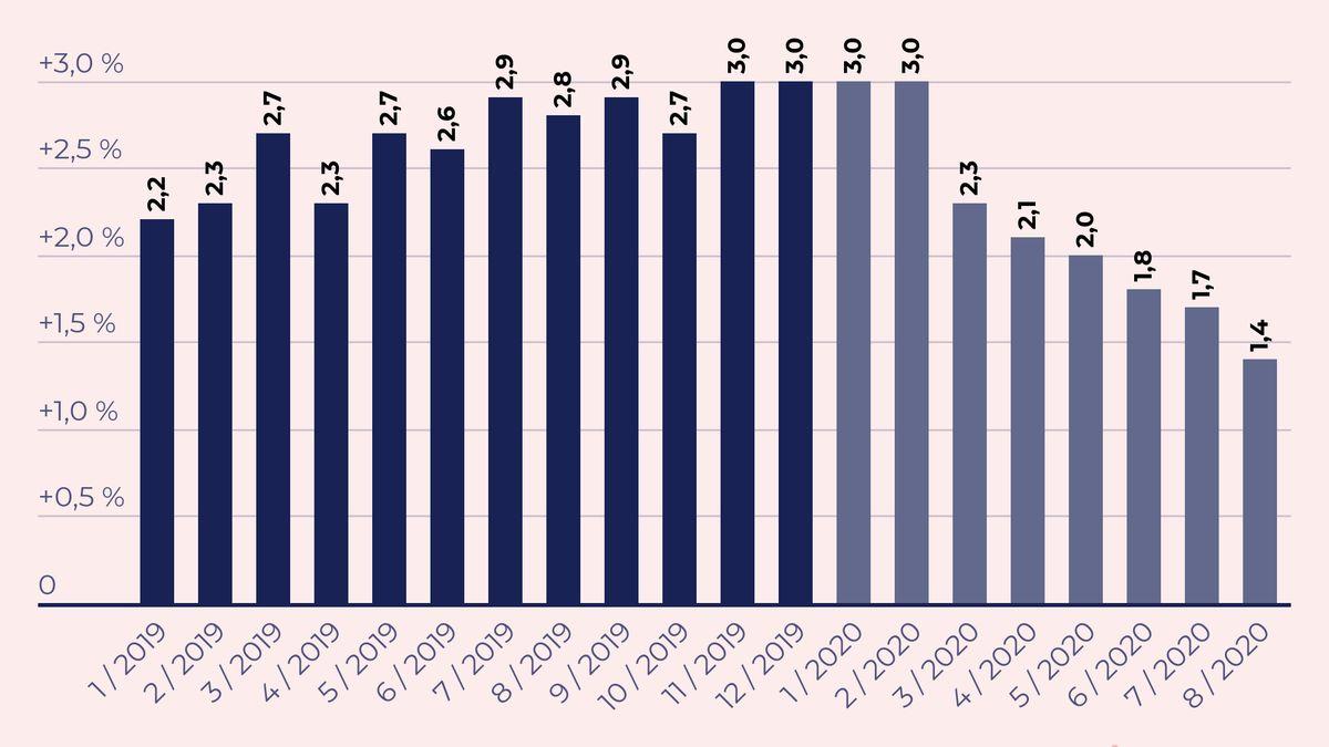 Inflace na Slovensku byla vsrpnu nejnižší od léta 2017