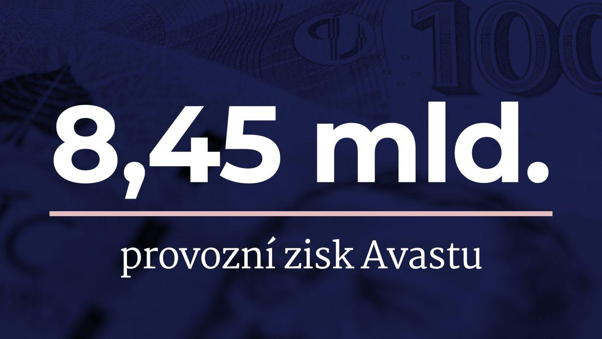 Avast zvýšil provozní zisk na 8,45miliardy korun