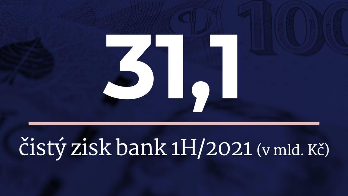 České banky vydělaly 31,1miliardy čistého