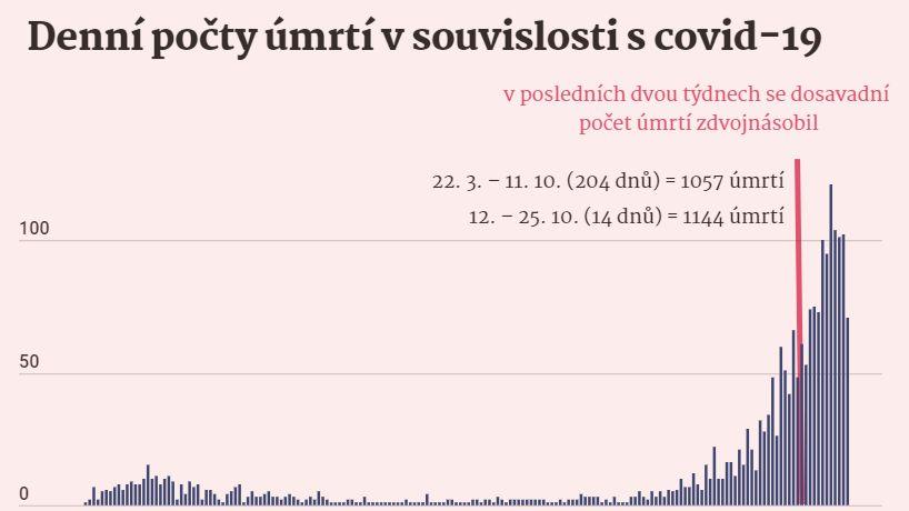 Tři scénáře počtu úmrtí: Česko odvrátí nejhorší vývoj jen tvrdými omezeními