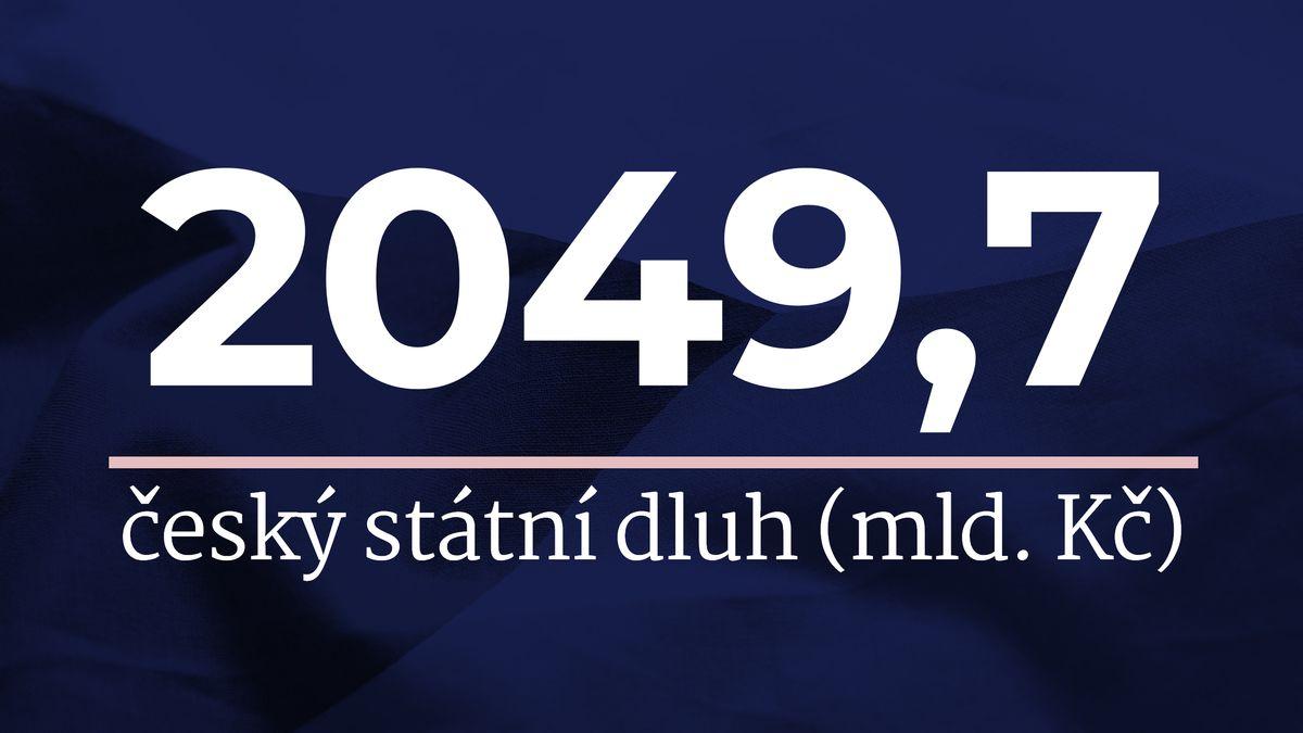 Dlužíte 191tisíc. Tolik činí přepočet rekordního státního dluhu na občana