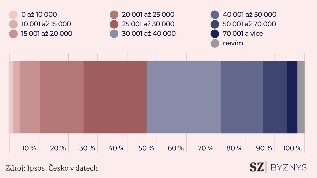 Kolik chtějí Češi vydělávat, aby byli spokojení? Nejsou to statisíce