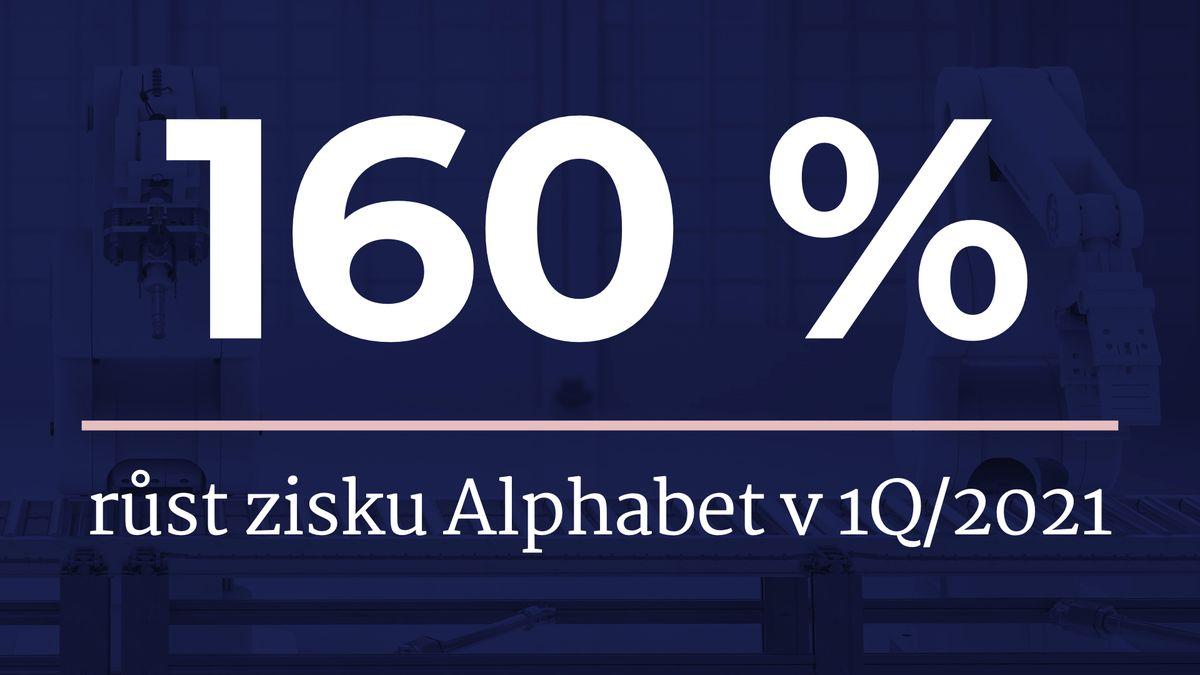Microsoft plus 44%, matka Googlu plus 160%. Tak se daří IT obrům