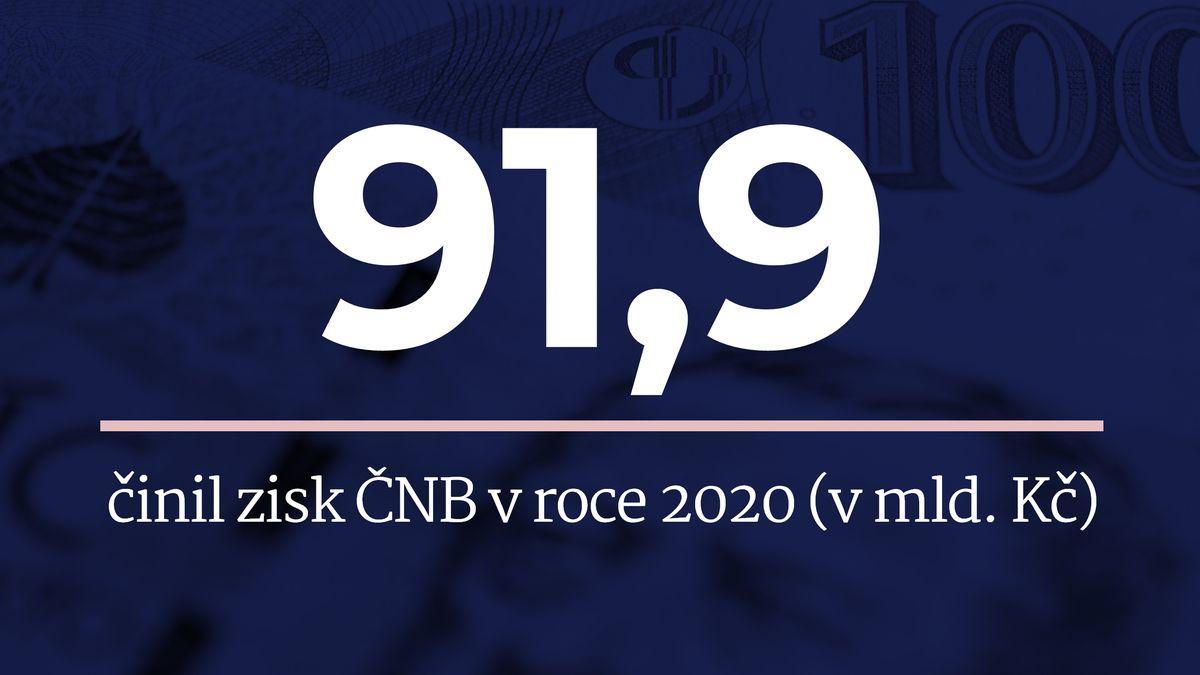 ČNB vydělala rekordních 91,9miliardy korun. Zaplatí jimi dřívější ztráty