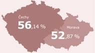 Čechy vs. Morava. Proč očkování na východěpokulhává?