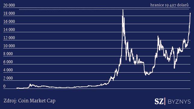 Za měsíc růst o40procent. Bitcoin atakuje hranici 20tisíc dolarů