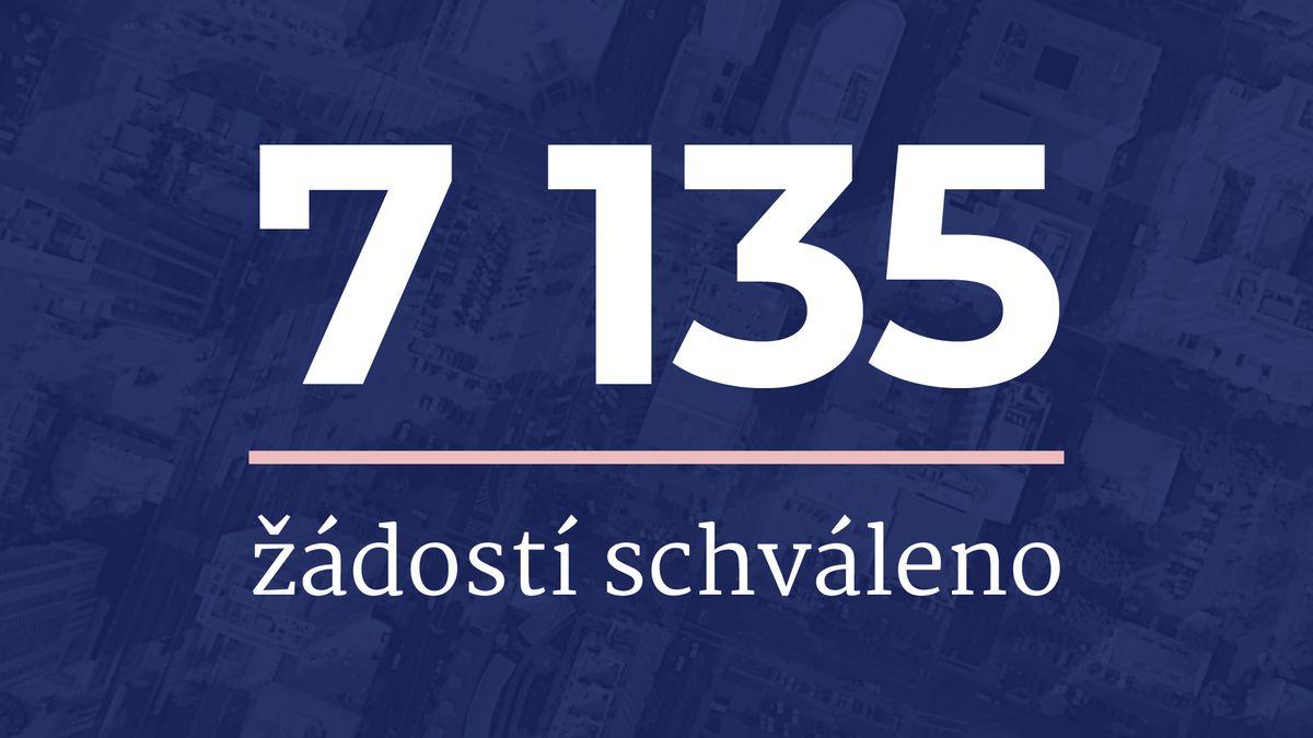 VCOVID Nájemné zbývá přes dvě miliardy korun, končí ale 30.září