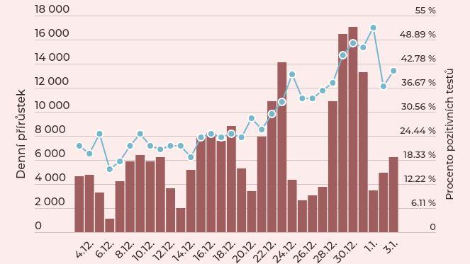 Data: Covid vČesku nabírá na síle. Jak se tato vlna liší od podzimní krize
