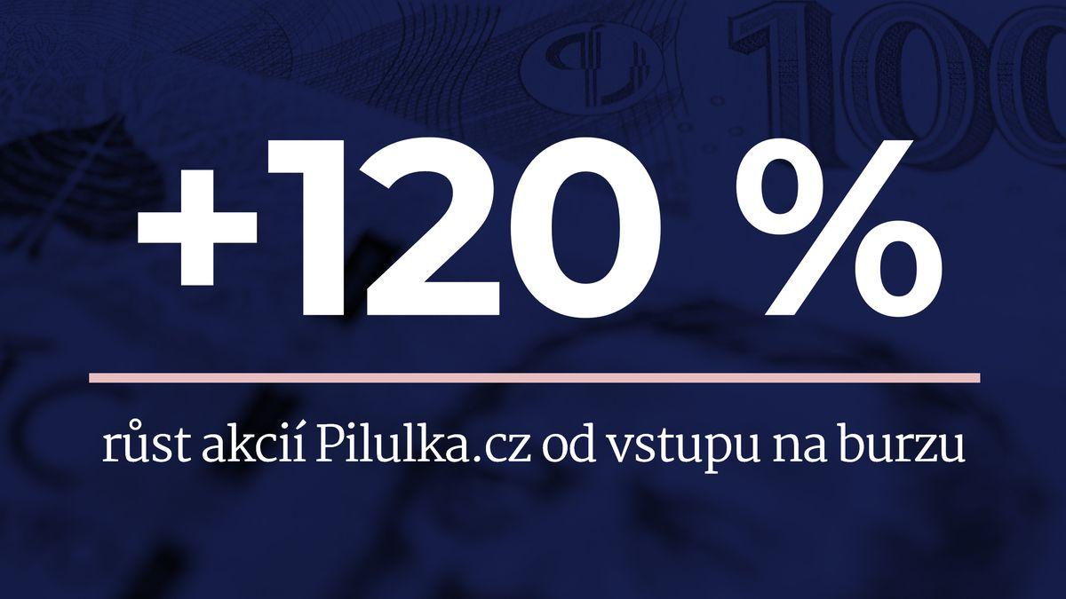 Pilulka září na pražské burze. Její akcie vyrostly o120procent