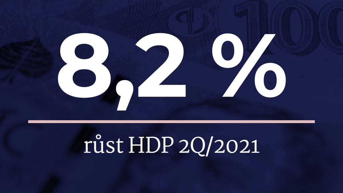 Česko rostlo rychleji. Ekonomika vyskočila o8,2procenta