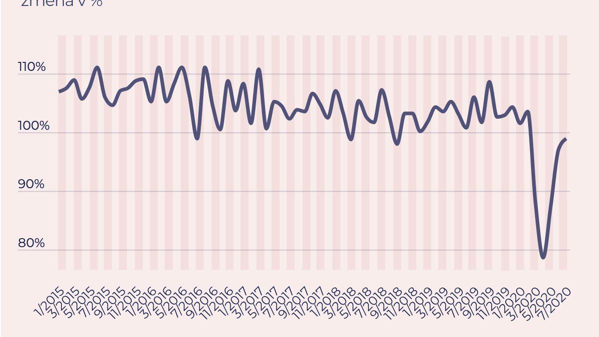 Tržby vobchodech rostou, ale auta pořád klesají