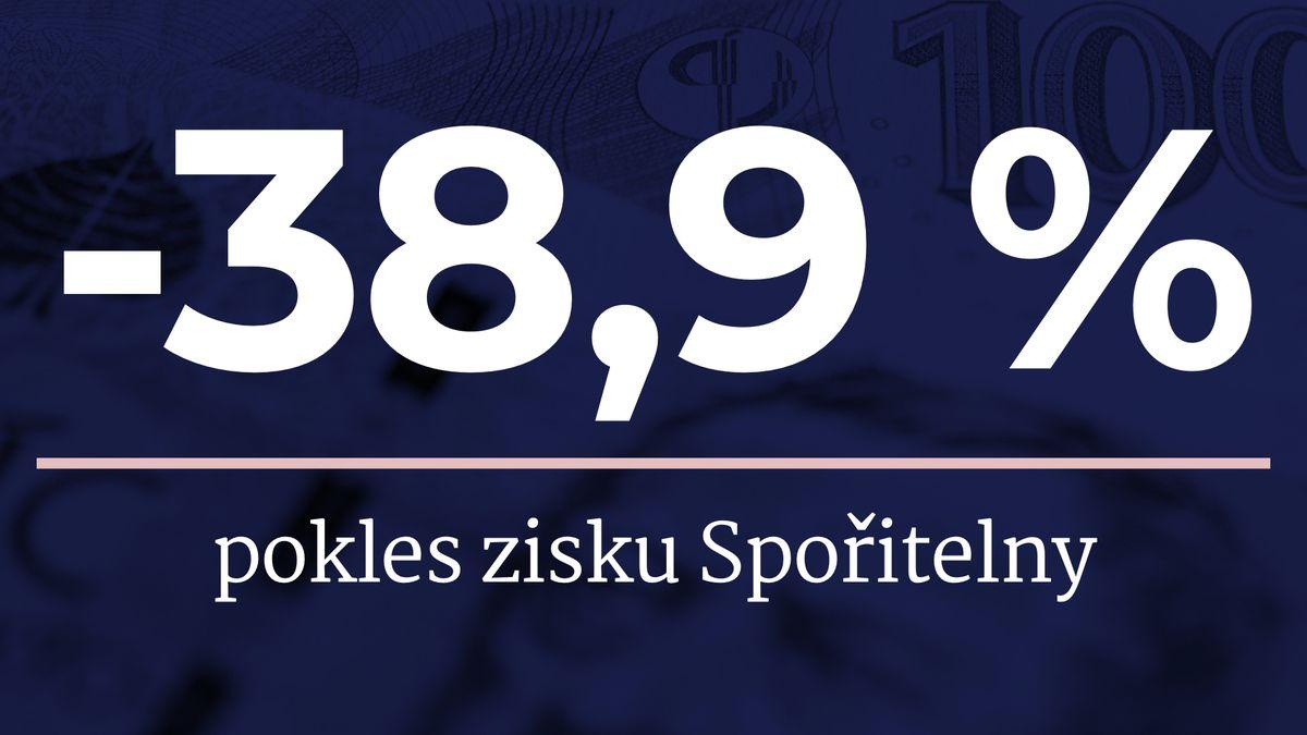 České spořitelně klesl čistý zisk o38,9procenta na 7,9mld. Kč