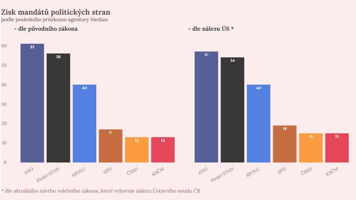 Data: Babiš se rozčiluje marně, oslabují ho nová koaliční hnutí