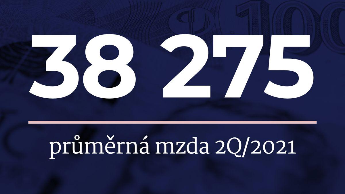Průměrný Čech bere 38275korun. Výplata mu vyrostla o11,3procenta