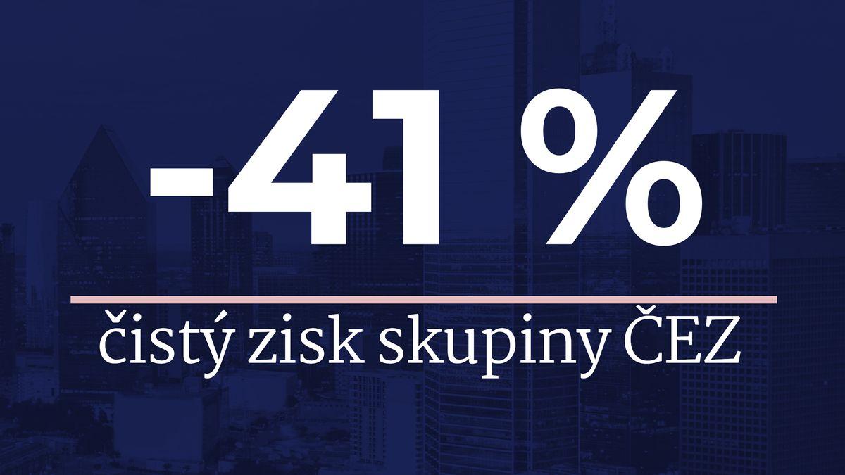 Skupině ČEZ klesl čistý zisk odvě pětiny. Vyrobila méně elektřiny