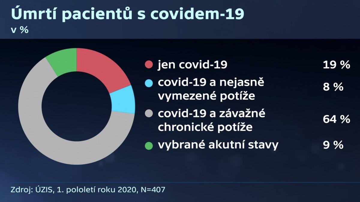 Za jakou část úmrtí může covid? Experti předložili první výsledky pro Česko